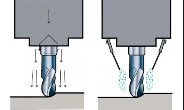 Use of compressed air and oil mist