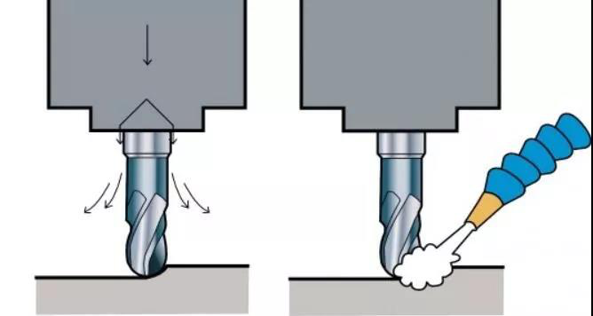 Using large flow of internal and external coolant