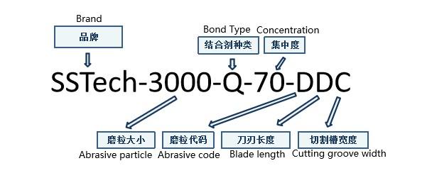 Semiconductor die sawing