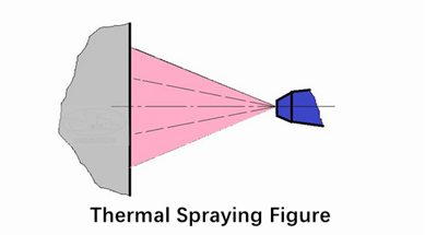 thermal spraying coating figure