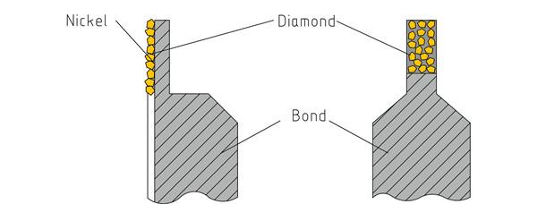 diamond rolls for vit cbn wheel dressing